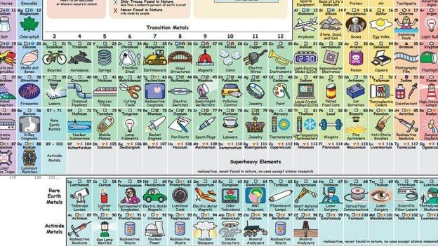 La tabla peridica que te dice para qu sirve cada elemento leer tabla periodica funcional3 urtaz Images